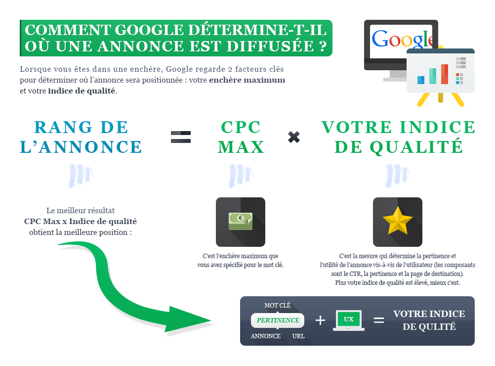 La mécanique Google Adwords