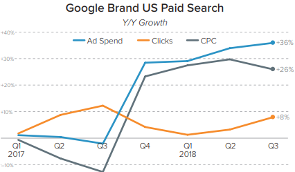 Google-Brand US Paid Search