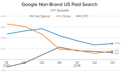 Google-Non-Brand US Paid Search