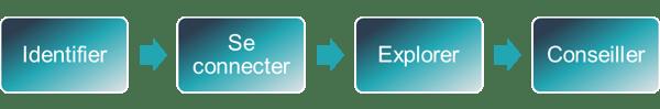 Inbound Sales Framework