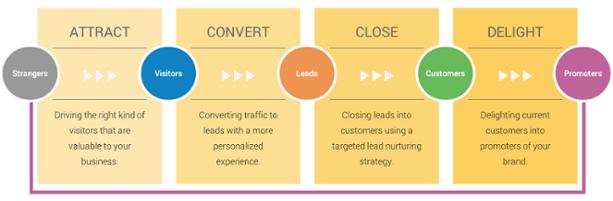 Méthodologie Inbound Marketing