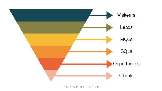 schema parcours lead generation