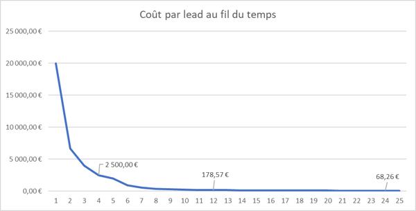 cout-par-lead-timeline