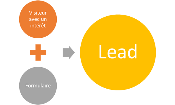 definition-lead