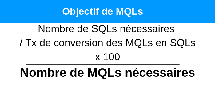 budget-marketing-objectif-MQLs