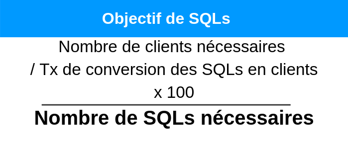 budget-marketing-objectif-SQLs