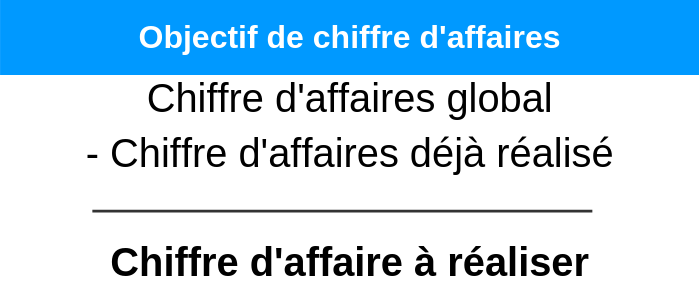 budget-marketing-objectif-chiffre-affaires