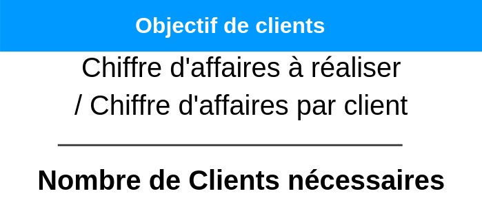 budget-marketing-objectif-clients