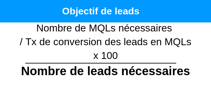 budget-marketing-objectif-leads