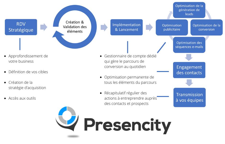 Comment Presencity génère des prospects