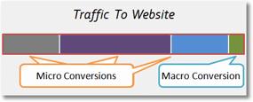 micro conversion et macro conversion