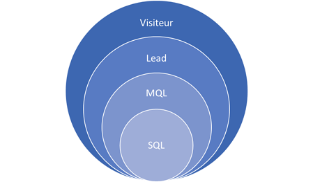 visiteur-lead-mql-sql