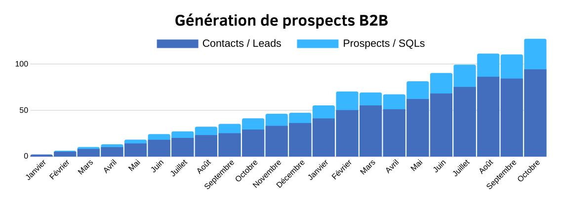 Génération de prospects B2B